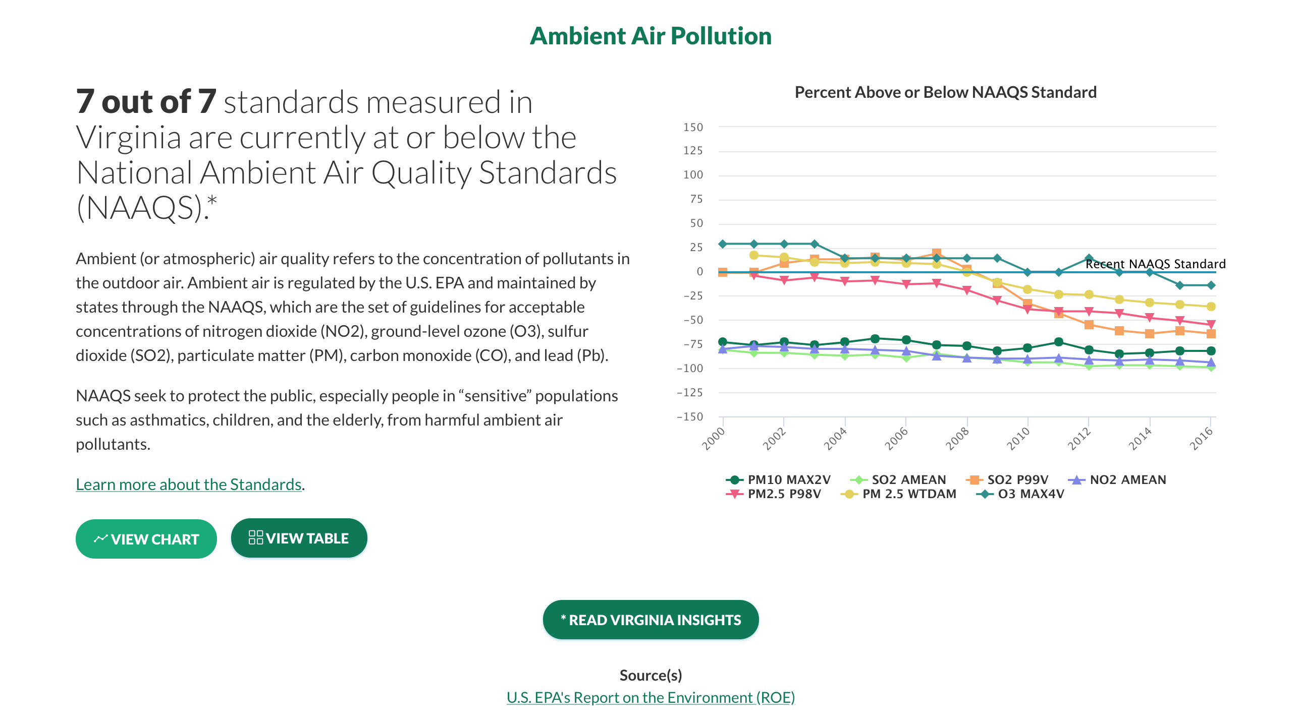 Virginia's Ambient Air pollution graph